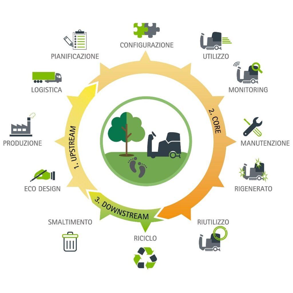FIMAP-impegno-sostenibilità